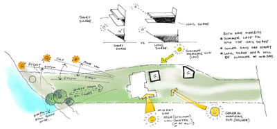 site plan sketch with sun paths and main views